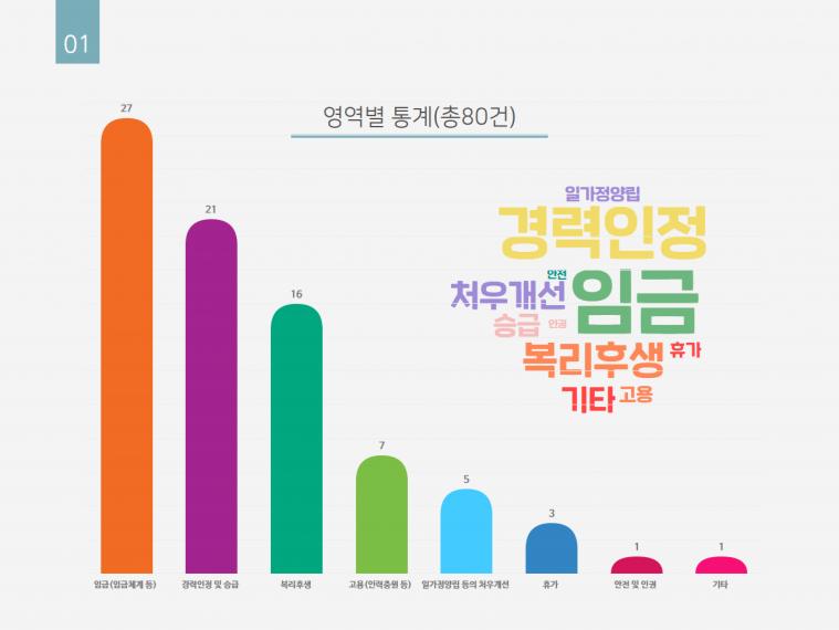 2022년 서울시사회복지단체연대회의 처우개선 워크숍 고석우 발표자료-4.png