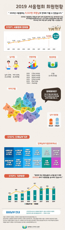2019 서울협회 회원현황