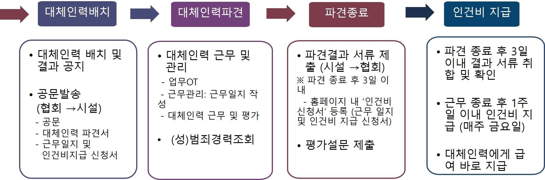파견과정(2).jpg